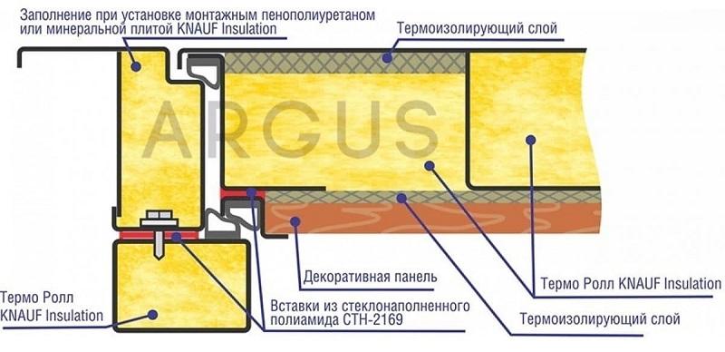 Конструкция двери ARGUS с терморазрывом